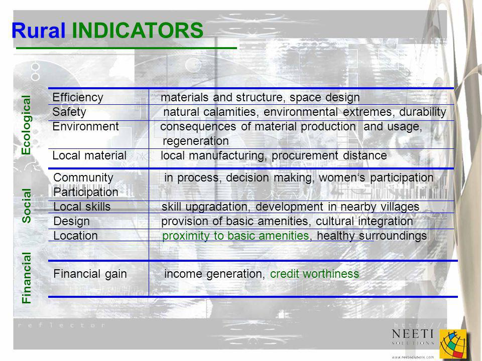 Rural INDICATORS Efficiency materials and structure, space design Safety natural calamities, environmental extremes, durability Environment consequences of material production and usage, regeneration Local material local manufacturing, procurement distance Community in process, decision making, womens participation Participation Local skills skill upgradation, development in nearby villages Design provision of basic amenities, cultural integration Location proximity to basic amenities, healthy surroundings Financial gain income generation, credit worthiness Ecological Social Financial