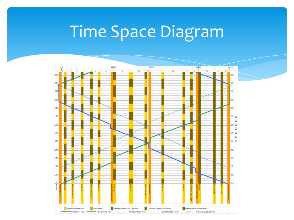 Time Space Diagram