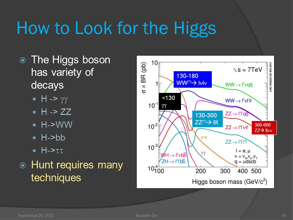 How to Look for the Higgs The Higgs boson has variety of decays H -> H -> ZZ H->WW H->bb H-> Hunt requires many techniques 39 130-180 WW (*) l l <130