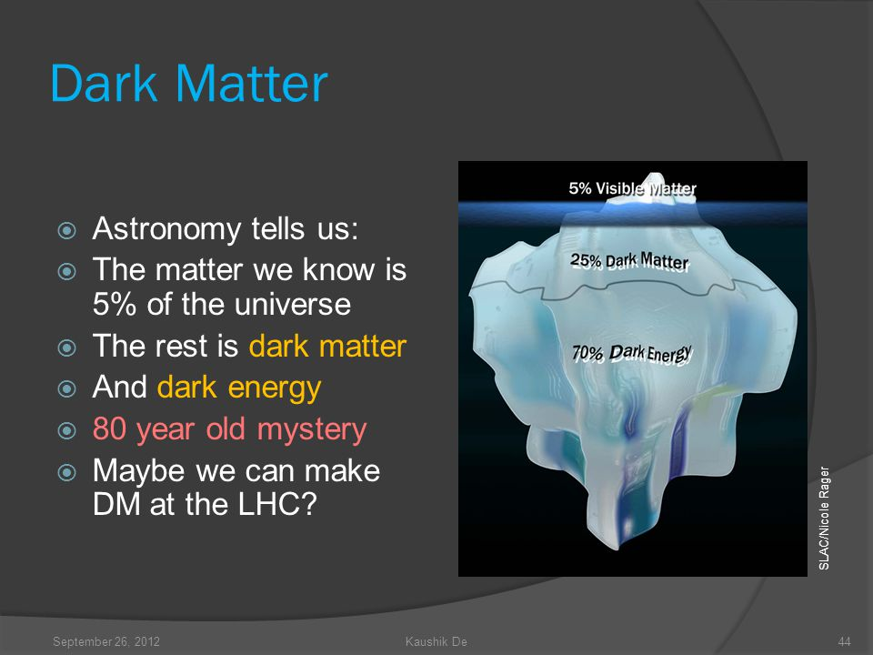 Dark Matter Astronomy tells us: The matter we know is 5% of the universe The rest is dark matter And dark energy 80 year old mystery Maybe we can make