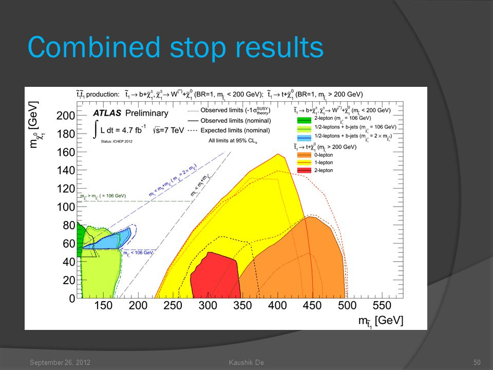 Combined stop results September 26, 2012Kaushik De50