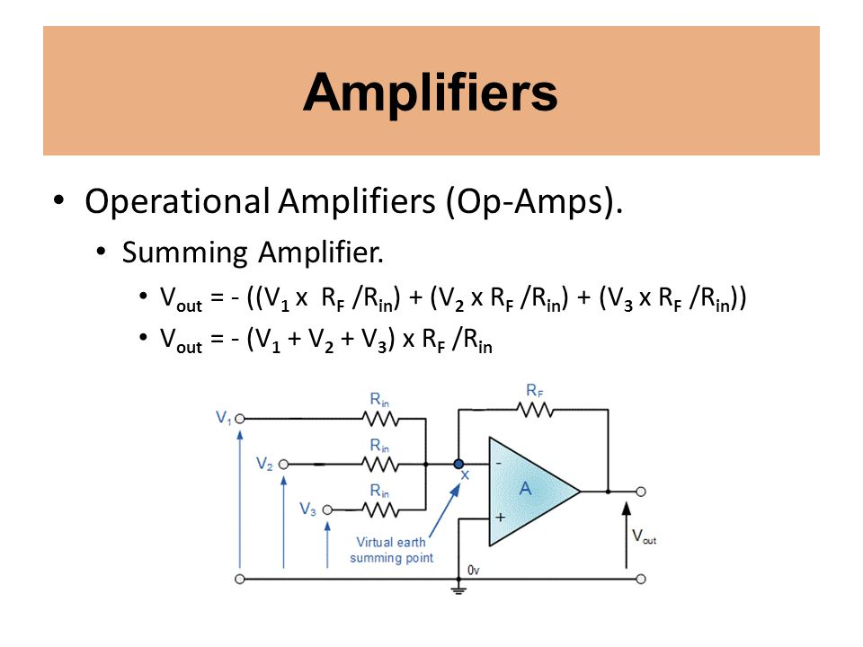 Amplifiers Operational Amplifiers (Op-Amps). Summing Amplifier. V out = - ((V 1 x R F /R in ) + (V 2 x R F /R in ) + (V 3 x R F /R in )) V out = - (V