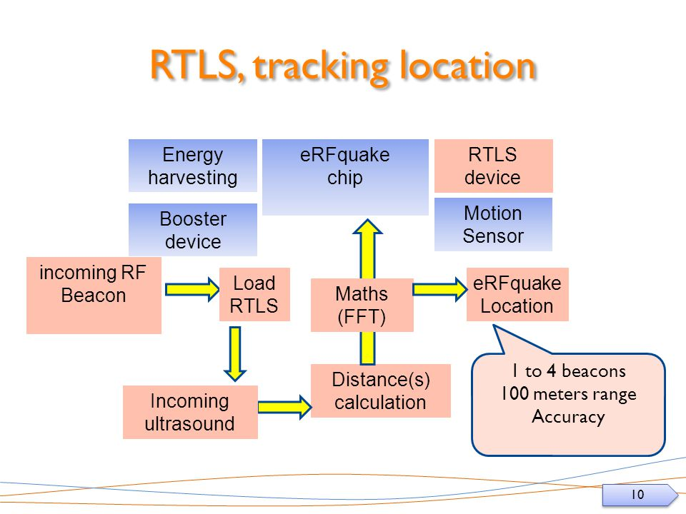 10 RTLS, tracking location eRFquake chip Booster device Motion Sensor incoming RF Beacon eRFquake Location Distance(s) calculation Energy harvesting RTLS device Load RTLS Incoming ultrasound Maths (FFT) 1 to 4 beacons 100 meters range Accuracy