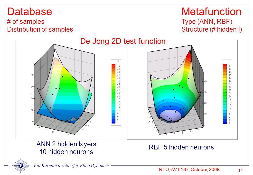 von Karman Institute for Fluid Dynamics RTO, AVT 167, October, 2009 14 Metafunction Type (ANN, RBF) Structure (# hidden l) RBF 5 hidden neurons De Jong 2D test function ANN 2 hidden layers 10 hidden neurons Database # of samples Distribution of samples