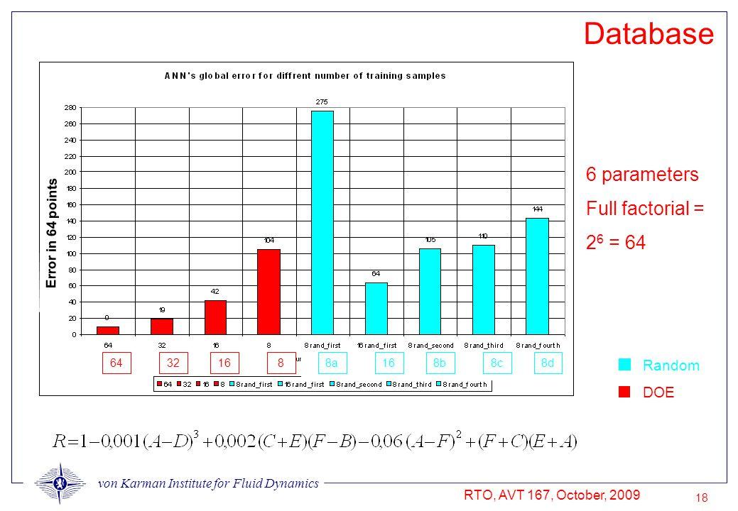 von Karman Institute for Fluid Dynamics RTO, AVT 167, October, 2009 18 Database Random DOE 64321688a168b8c8d 6 parameters Full factorial = 2 6 = 64 Error in 64 points