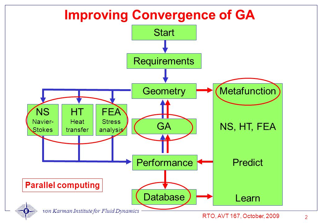 von Karman Institute for Fluid Dynamics RTO, AVT 167, October, 2009 2 Improving Convergence of GA Performance Database Geometry GA NS Navier- Stokes Metafunction NS, HT, FEA Predict Learn Requirements Start FEA Stress analysis HT Heat transfer Parallel computing