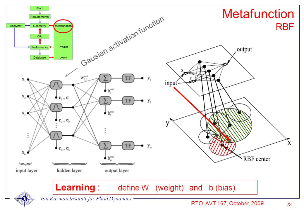 von Karman Institute for Fluid Dynamics RTO, AVT 167, October, 2009 23 Metafunction RBF Learning : define W (weight) and b (bias) Gausian activation f