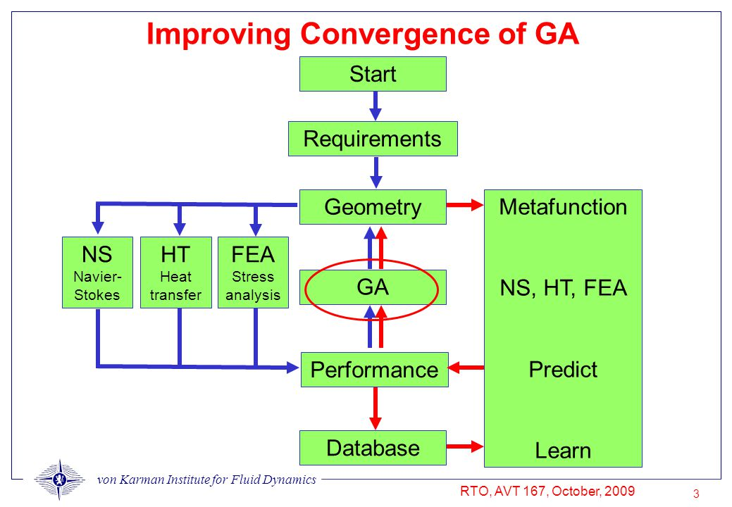von Karman Institute for Fluid Dynamics RTO, AVT 167, October, 2009 3 Improving Convergence of GA Performance Database Geometry GA NS Navier- Stokes Metafunction NS, HT, FEA Predict Learn Requirements Start FEA Stress analysis HT Heat transfer