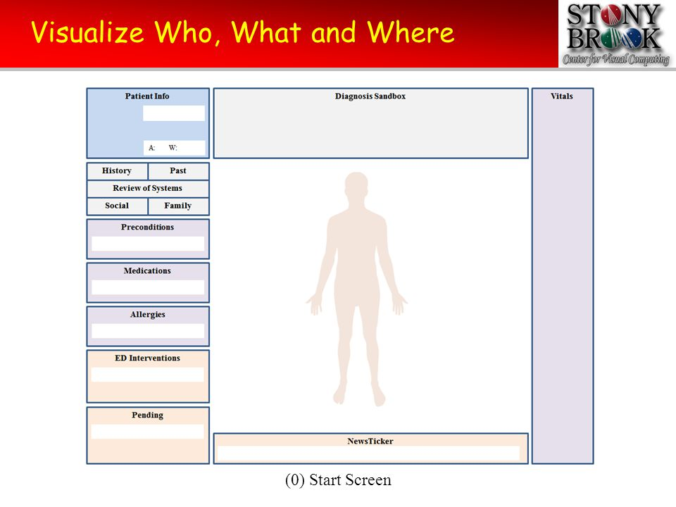 Visualize Who, What and Where (a) Results of triage (name, weight, age, vitals with high fever)