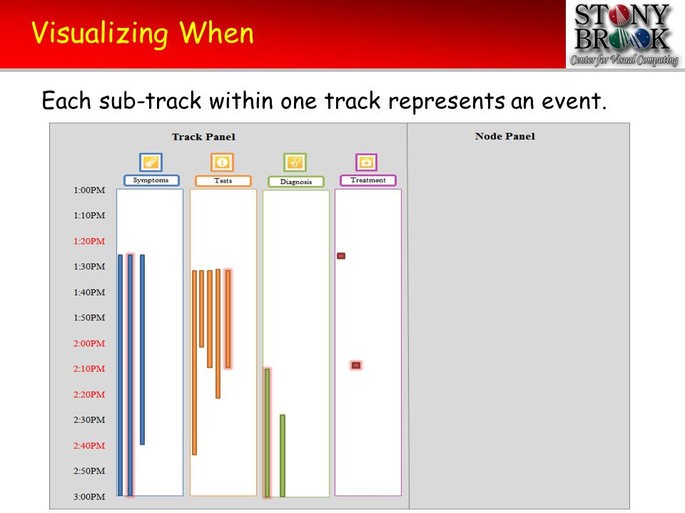 Visualizing When Each sub-track has an explanation.