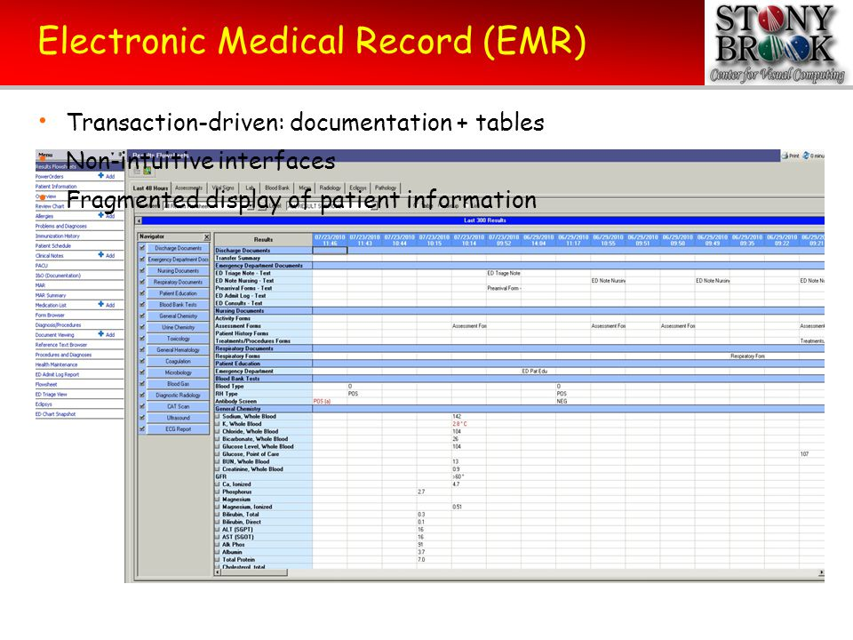 Typical Information Flow in the ER Obtain Patients Information Current History Past History Family History Social History Review of System Physical Examination Order Laboratory Data Request and obtain consultation Take appropriate action within an appropriate time Reevaluate and readjust therapy and diagnosis