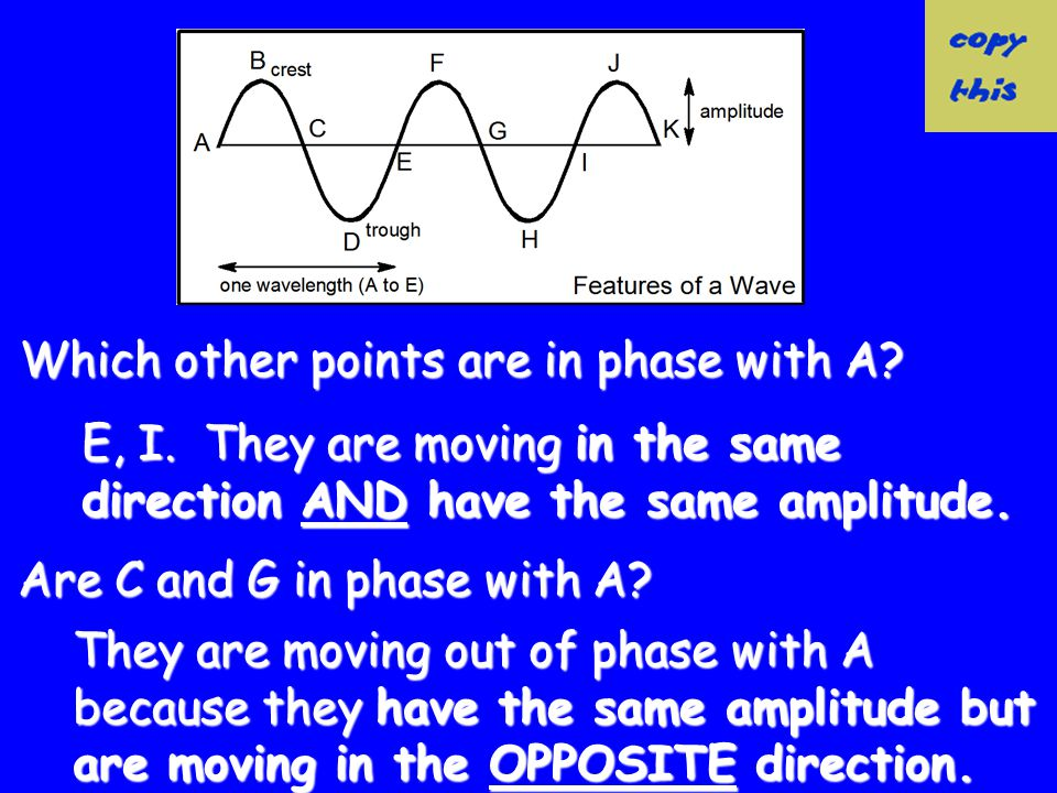 Phase Points along a transverse or longitudinal wave are said to be in phase if they are moving in the same direction and have the same amplitude.