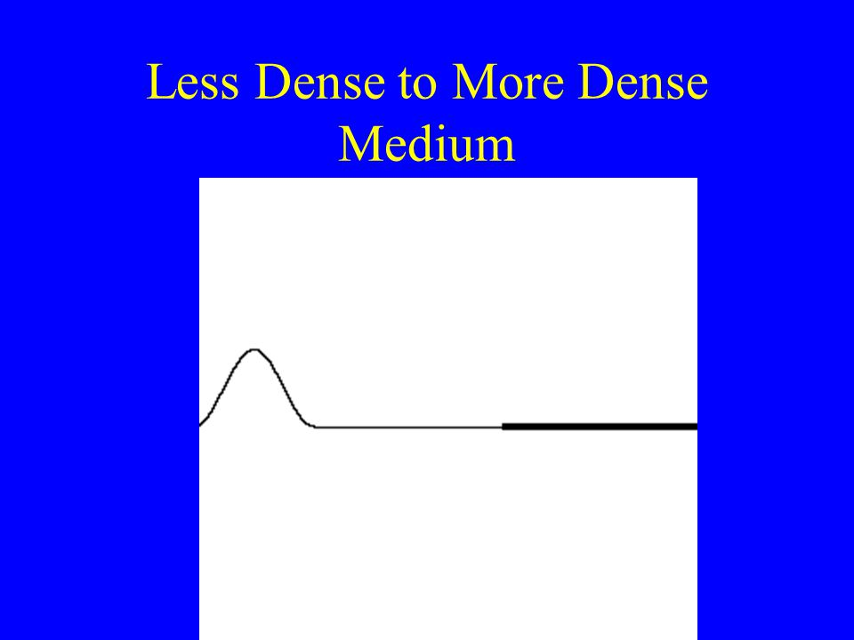 36 Change in Medium 1. Fast (thin) medium into a slow (thick) medium. –The slow medium acts as a barrier. –The transmitted pulse travels slower than t