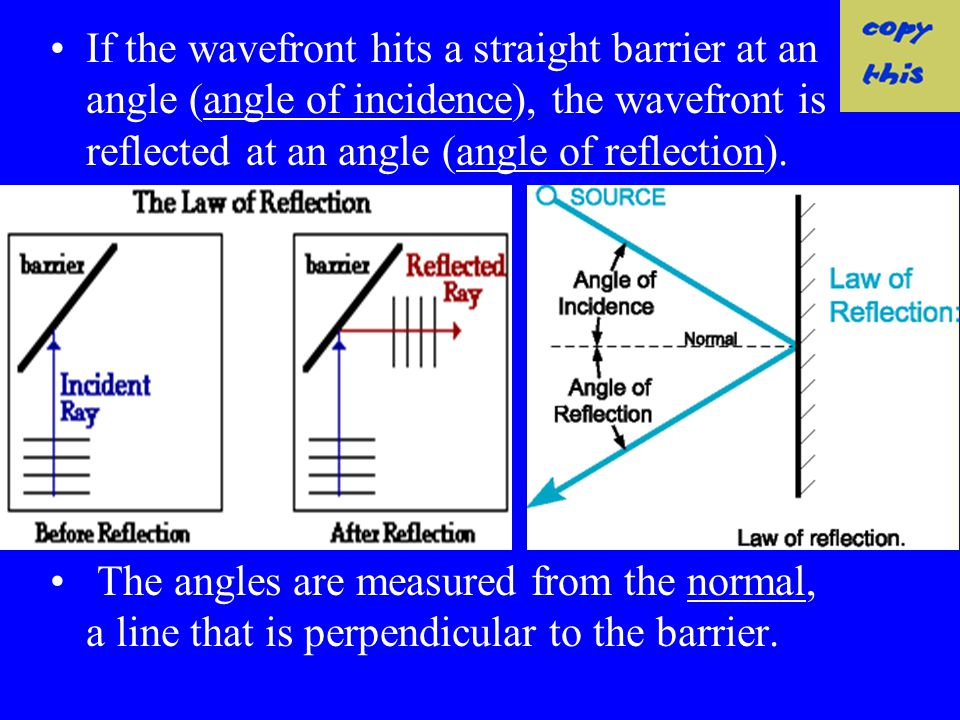 Laws of Reflection The shape of a continuous crest or trough is called a wavefront. If a wavefront hits a straight barrier, the wavefront is reflected