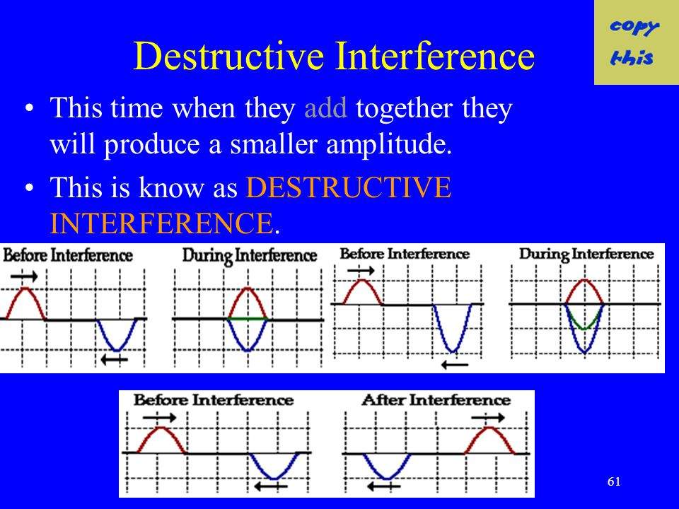60 Destructive Interference Now lets consider the opposite, two waves moving towards each other, one having a positive (upward) and one a negative (do