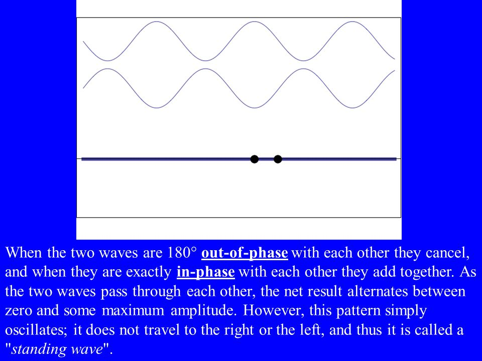 Standing Waves A standing wave does not appear to move, the crest and troughs appear to flip above and below the rest position. They are created from