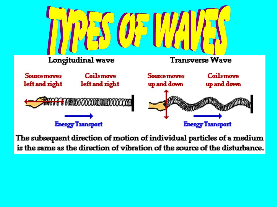 Velocity - the speed of the wave denoted by v and measured in units of dist/time v = d/t = /T = f The speed of a wave depends on the properties of the medium through which it is traveling.