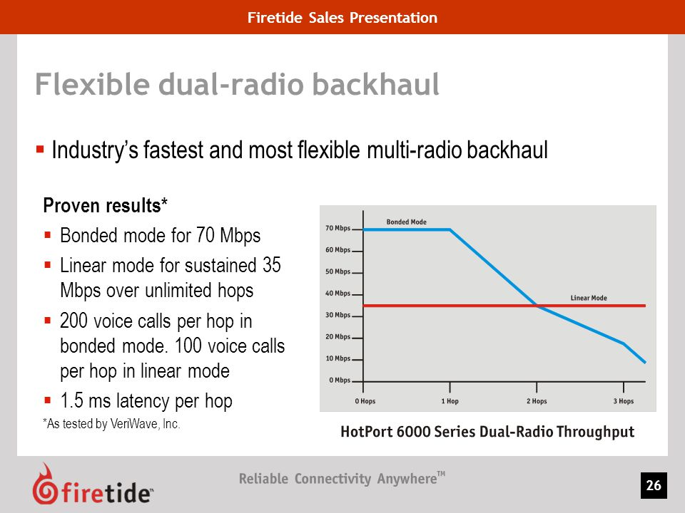 Firetide Sales Presentation 26 Flexible dual-radio backhaul Industrys fastest and most flexible multi-radio backhaul Proven results* Bonded mode for 7