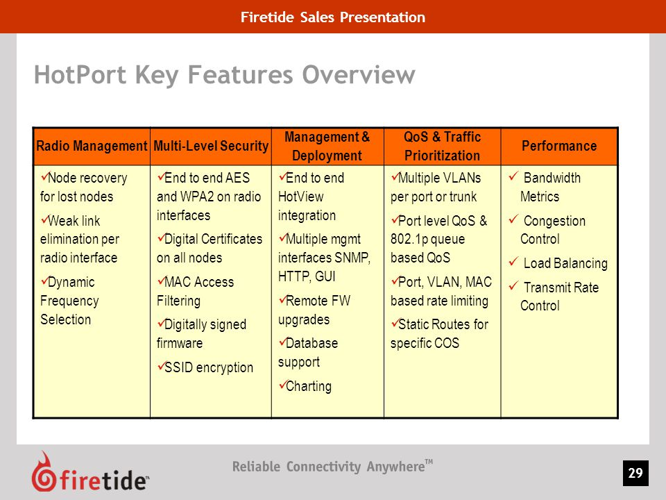 Firetide Sales Presentation 29 HotPort Key Features Overview Radio ManagementMulti-Level Security Management & Deployment QoS & Traffic Prioritization