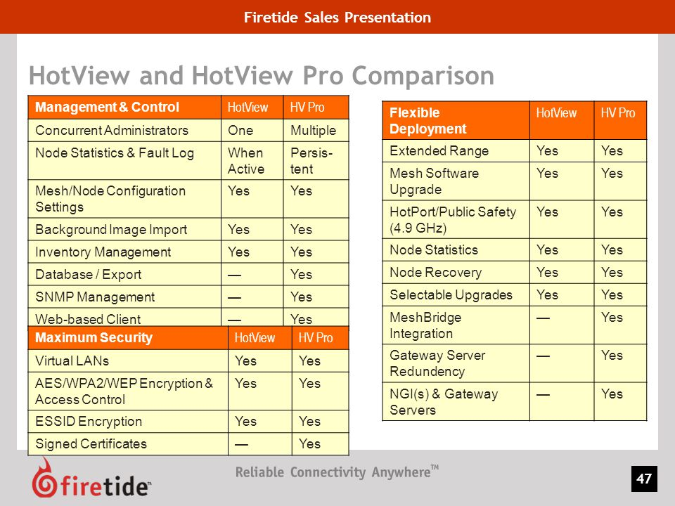 Firetide Sales Presentation 47 HotView and HotView Pro Comparison Management & Control HotViewHV Pro Concurrent AdministratorsOneMultiple Node Statist
