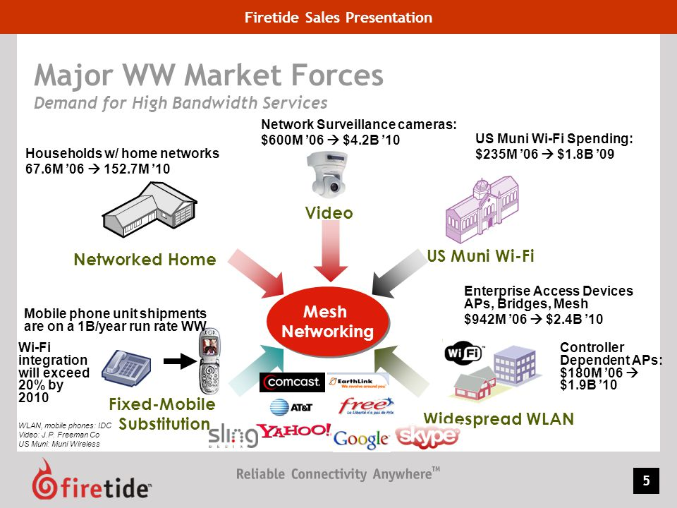 Firetide Sales Presentation 6 True multi-service wireless mesh networks HotPort Mesh networks securely handle concurrent video, voice, and data applications for municipal, public safety and enterprise markets Operates as a distributed switch, combining the services and scalability of Ethernet with the mobility of wireless Patented AutoMesh routing manages network traffic and load to optimize mesh- wide performance and capacity Self-forming and self-healing eases setup and installation, with sophisticated management tools for network tuning, monitoring and control Modular design provides a highly flexible solution that readily integrates with existing infrastructures for lowest total cost of ownership