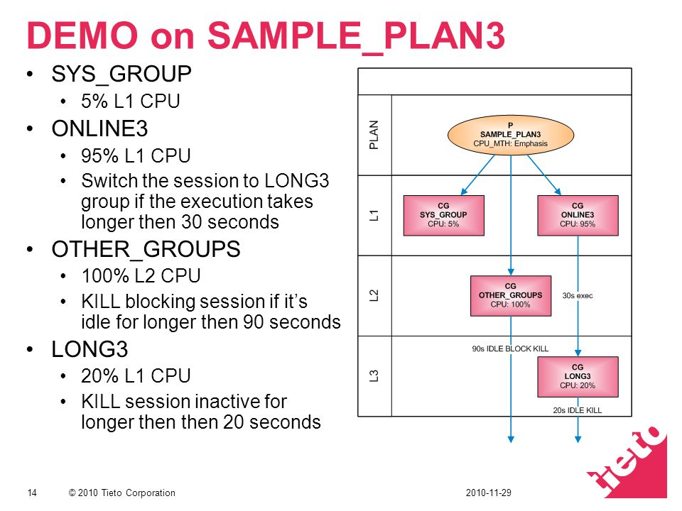 © 2010 Tieto Corporation DEMO on SAMPLE_PLAN3 SYS_GROUP 5% L1 CPU ONLINE3 95% L1 CPU Switch the session to LONG3 group if the execution takes longer then 30 seconds OTHER_GROUPS 100% L2 CPU KILL blocking session if its idle for longer then 90 seconds LONG3 20% L1 CPU KILL session inactive for longer then then 20 seconds 142010-11-29