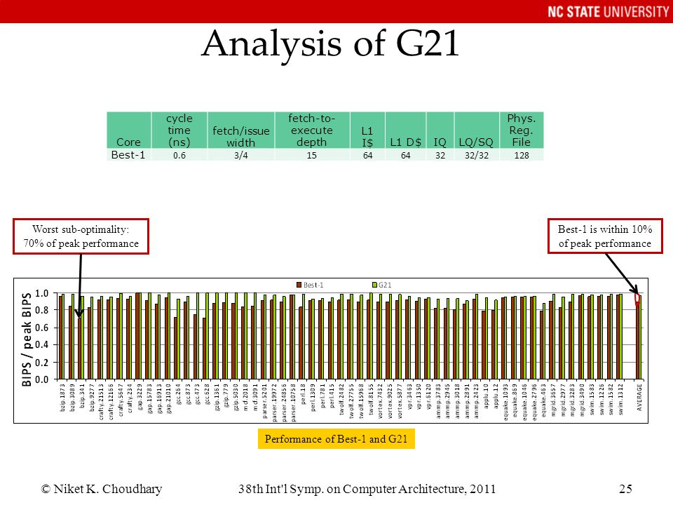 © Niket K. Choudhary38th Int'l Symp. on Computer Architecture, 201125 Analysis of G21 Best-1 is within 10% of peak performance Worst sub-optimality: 7