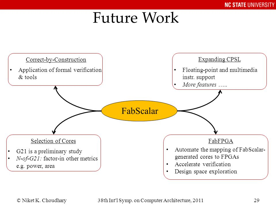 © Niket K. Choudhary38th Int'l Symp. on Computer Architecture, 201129 Future Work FabScalar Correct-by-Construction Application of formal verification