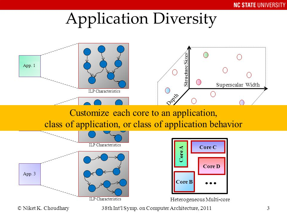 © Niket K. Choudhary38th Int'l Symp. on Computer Architecture, 20113 App. 1 ILP Characteristics App. 2 App. 3 Application Diversity Core A Core B Core