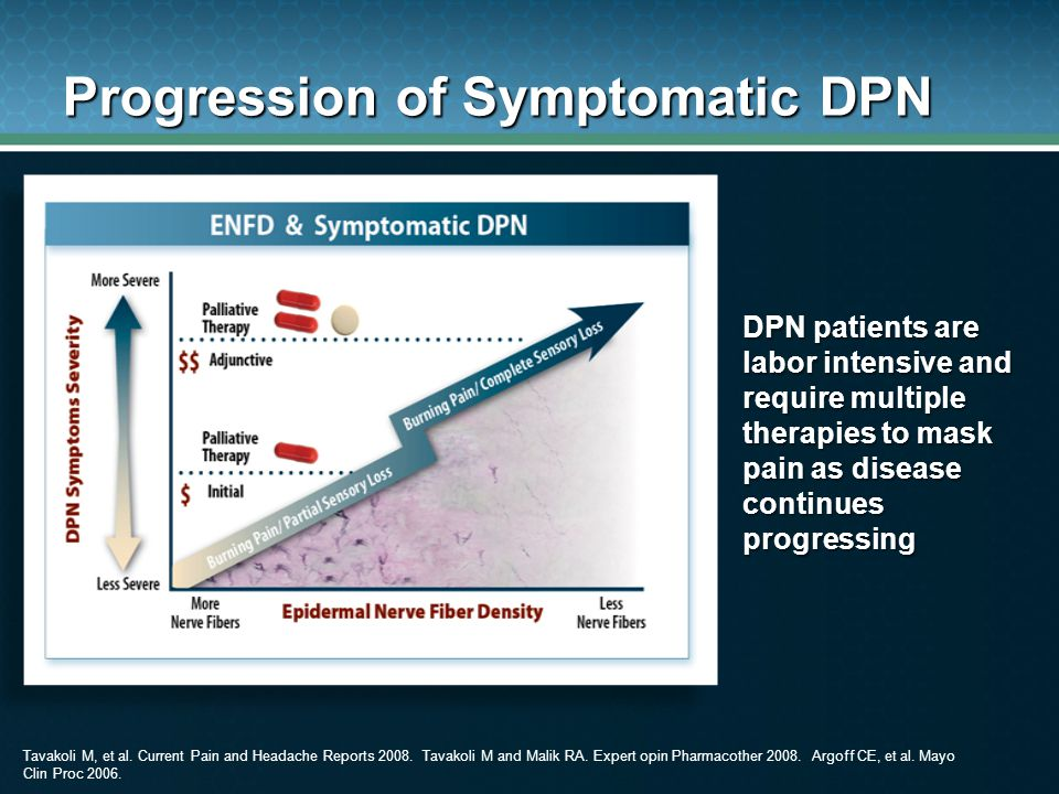 Progression of Symptomatic DPN DPN patients are labor intensive and require multiple therapies to mask pain as disease continues progressing Tavakoli