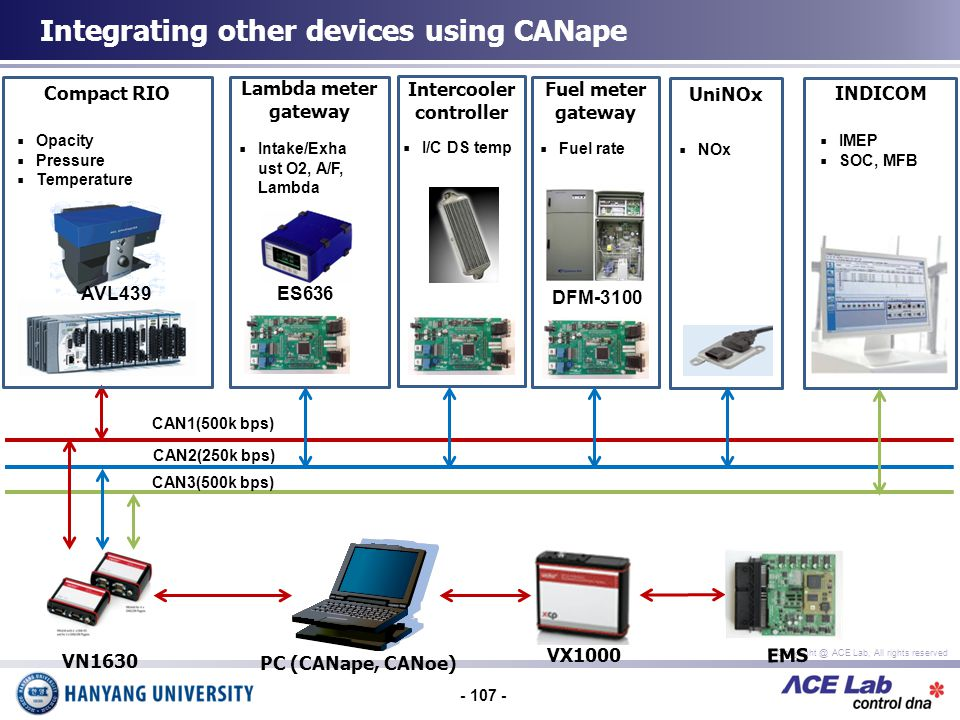 - 107 - Copyright @ ACE Lab, All rights reserved Integrating other devices using CANape Compact RIO Lambda meter gateway ES636 DFM-3100 AVL439 Opacity Pressure Temperature UniNOx INDICOM Intercooler controller Fuel meter gateway CAN1(500k bps) CAN2(250k bps) CAN3(500k bps) IMEP SOC, MFB PC (CANape, CANoe) VN1630 Intake/Exha ust O2, A/F, Lambda NOx I/C DS temp Fuel rate VX1000 EMS