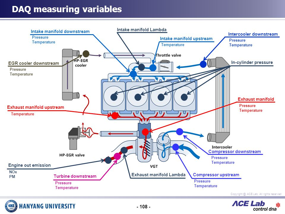 - 108 - Copyright @ ACE Lab, All rights reserved DAQ measuring variables In-cylinder pressure EGR cooler downstream Pressure Temperature Intake manifold downstream Pressure Temperature Intake manifold Lambda Intake manifold upstream Temperature Intercooler downstream Pressure Temperature Exhaust manifold upstream Temperature Engine out emission NOx PM Turbine downstream Pressure Temperature Compressor upstream Pressure Temperature Compressor downstream Pressure Temperature Exhaust manifold Pressure Temperature Exhaust manifold Lambda