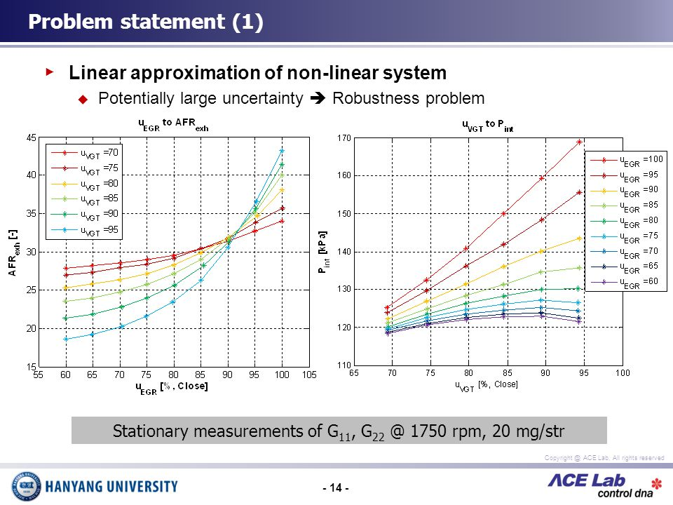 - 14 - Copyright @ ACE Lab, All rights reserved Linear approximation of non-linear system Potentially large uncertainty Robustness problem Problem statement (1) Stationary measurements of G 11, G 22 @ 1750 rpm, 20 mg/str