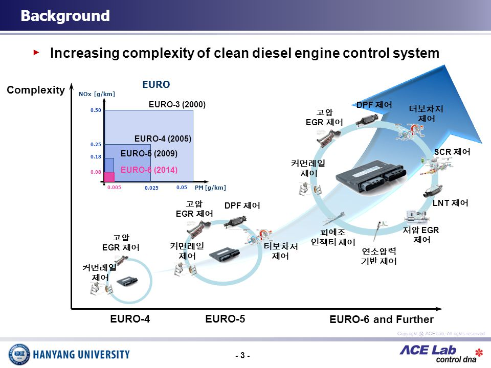 - 3 - Copyright @ ACE Lab, All rights reserved Increasing complexity of clean diesel engine control system Background DPF EGR EGR EURO-5 EURO-6 and Further EURO-4 NOx [g/km] PM [g/km] 0.25 0.18 0.025 0.005 0.08 0.05 0.50 EURO-3 (2000) EURO-6 (2014) EURO-5 (2009) EURO-4 (2005) EURO Complexity EGR SCR DPF LNT