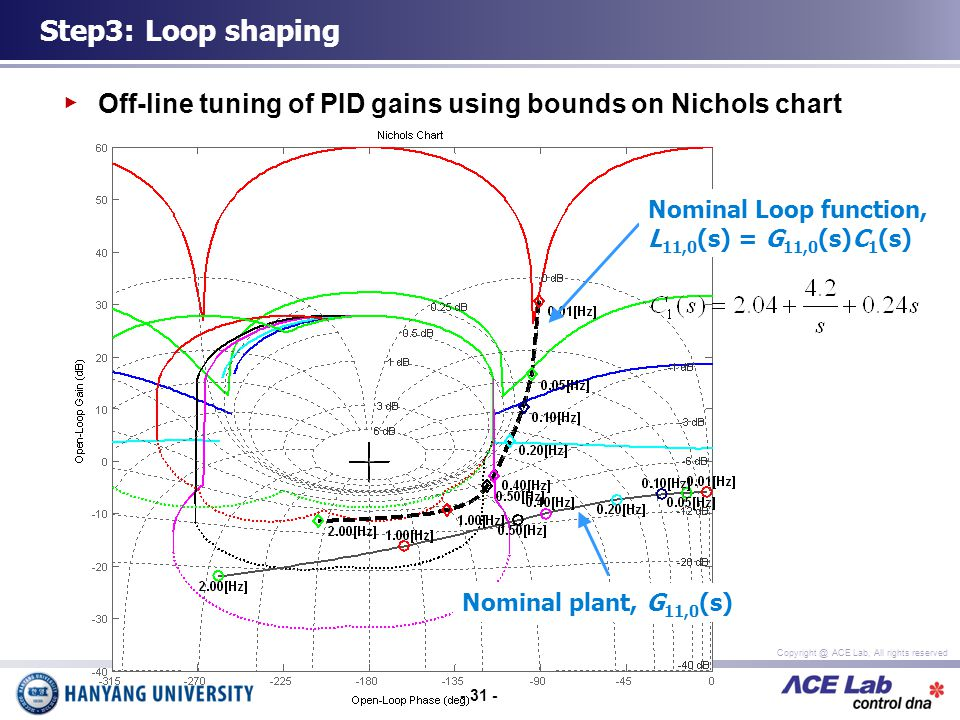 - 31 - Copyright @ ACE Lab, All rights reserved Off-line tuning of PID gains using bounds on Nichols chart Step3: Loop shaping Nominal plant, G 11,0 (s) Nominal Loop function, L 11,0 (s) = G 11,0 (s)C 1 (s)