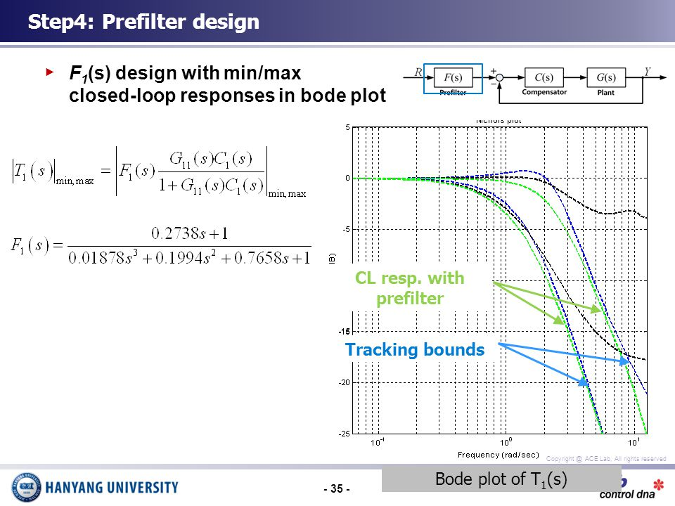 ACE Lab, All rights reserved F 1 (s) design with min/max closed-loop responses in bode plot Step4: Prefilter design Bode plot of T 1 (s) CL response w/o prefilter Tracking bounds CL resp.