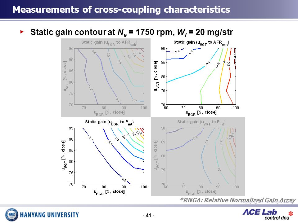 - 41 - Copyright @ ACE Lab, All rights reserved Static gain contour at N e = 1750 rpm, W f = 20 mg/str Measurements of cross-coupling characteristics *RNGA: Relative Normalized Gain Array