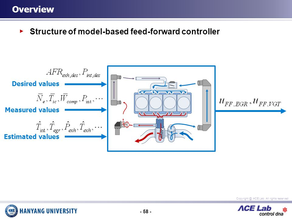 - 58 - Copyright @ ACE Lab, All rights reserved Structure of model-based feed-forward controller Overview Desired values Measured values Estimated values