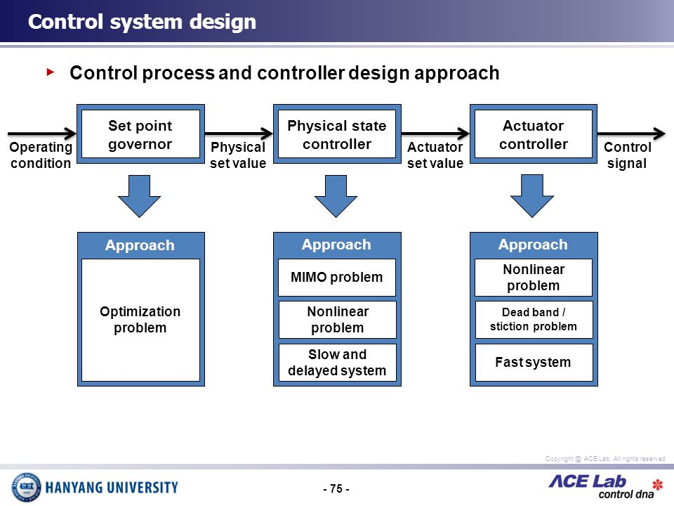 - 75 - Copyright @ ACE Lab, All rights reserved Control system design Control process and controller design approach Set point governor Physical state controller Actuator controller Physical set value Actuator set value Control signal Operating condition Approach Optimization problem Approach MIMO problem Nonlinear problem Slow and delayed system Approach Nonlinear problem Dead band / stiction problem Fast system
