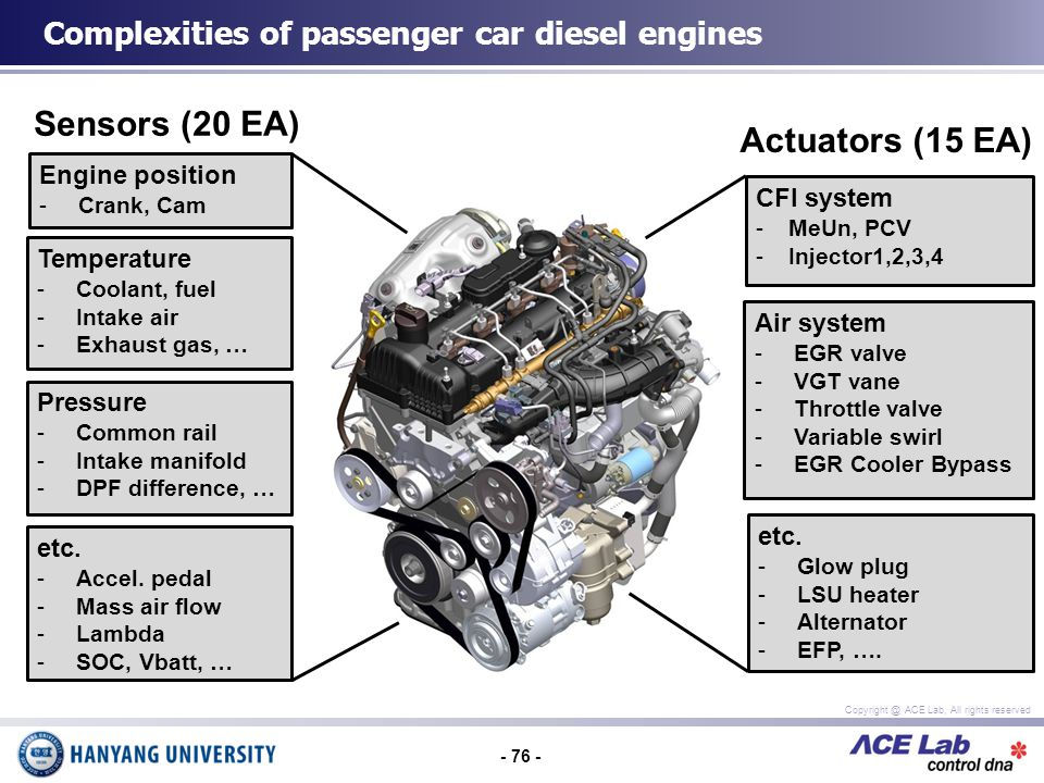 - 76 - Copyright @ ACE Lab, All rights reserved Complexities of passenger car diesel engines Engine position -Crank, Cam Temperature -Coolant, fuel -Intake air -Exhaust gas, … etc.