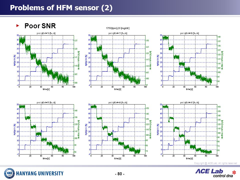 - 80 - Copyright @ ACE Lab, All rights reserved Poor SNR Problems of HFM sensor (2)