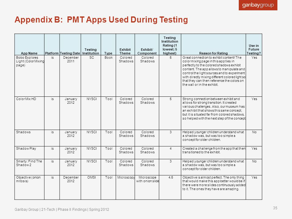 Appendix B: PMT Apps Used During Testing App NamePlatformTesting Date Testing InstitutionType Exhibit Theme Exhibit/ Component Testing Institution Rating (1 lowest; 5 highest)Reason for Rating Use in Future Testing.