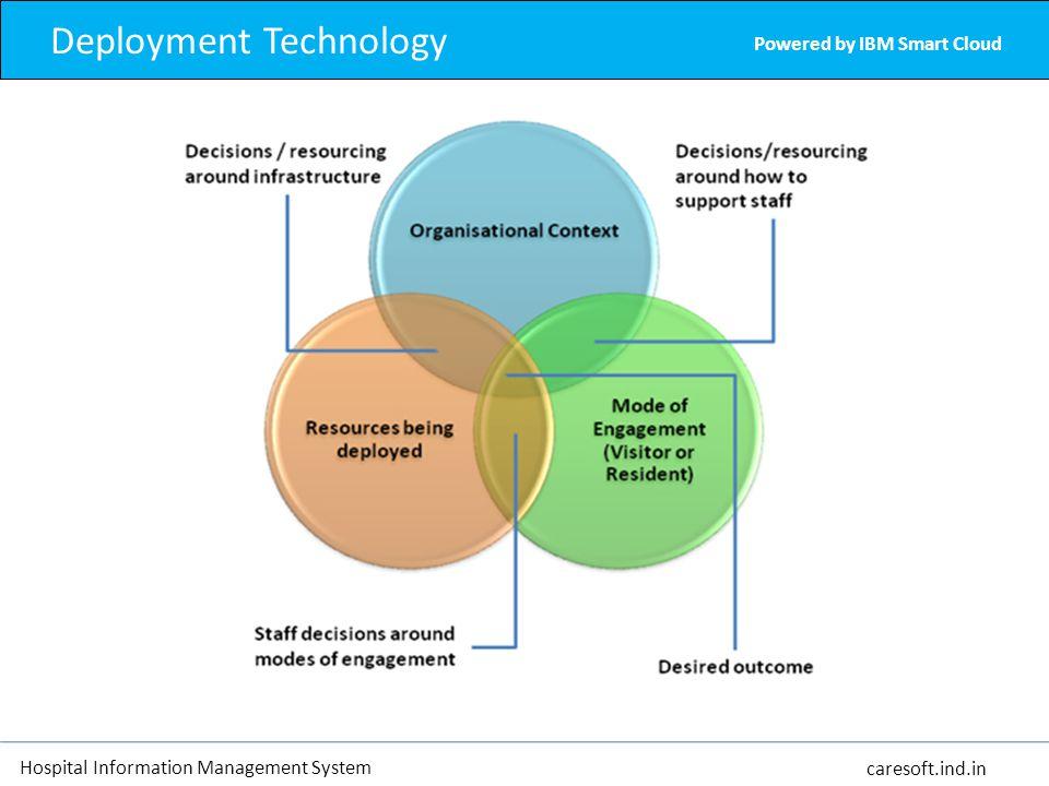 Powered by IBM Smart Cloud Hospital Information Management System caresoft.ind.in Deployment Technology