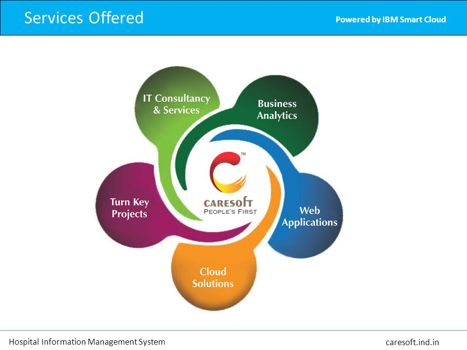 Powered by IBM Smart Cloud Hospital Information Management System caresoft.ind.in Services Offered