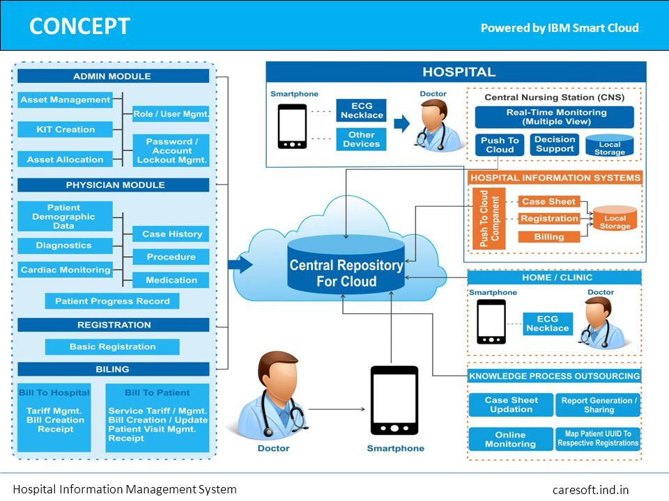 CONCEPT Powered by IBM Smart Cloud Hospital Information Management System caresoft.ind.in