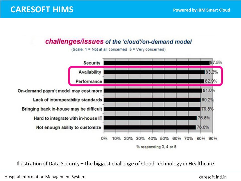 Hospital Information Management System caresoft.ind.in CARESOFT HIMS Powered by IBM Smart Cloud Illustration of Data Security – the biggest challenge