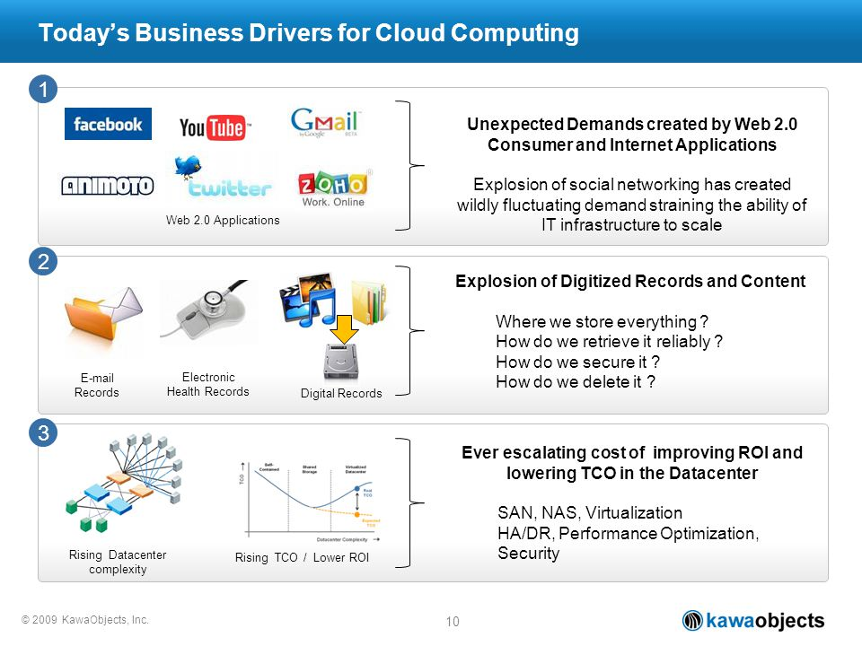 © 2009 KawaObjects, Inc. Todays Business Drivers for Cloud Computing 10 Unexpected Demands created by Web 2.0 Consumer and Internet Applications Explo