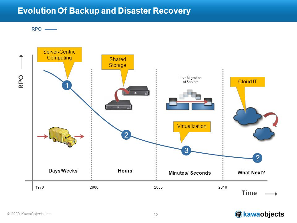 © 2009 KawaObjects, Inc. 12 RPO Time RPO 1 Evolution Of Backup and Disaster Recovery Hours 2 Minutes/ Seconds 3 Virtualization What Next? Cloud IT ? S