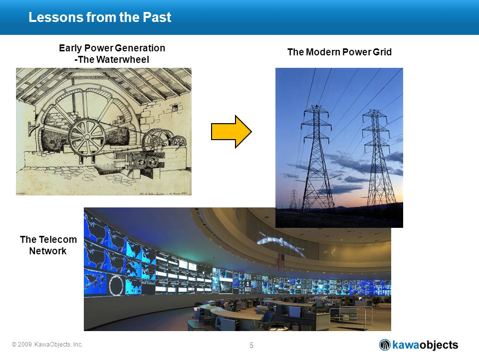 © 2009 KawaObjects, Inc. 5 Lessons from the Past Early Power Generation -The Waterwheel The Modern Power Grid The Telecom Network