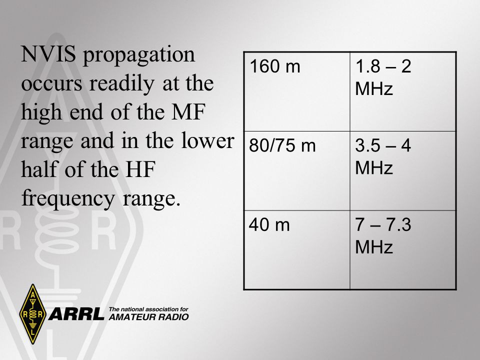 NVIS propagation occurs readily at the high end of the MF range and in the lower half of the HF frequency range. 160 m1.8 – 2 MHz 80/75 m3.5 – 4 MHz 4